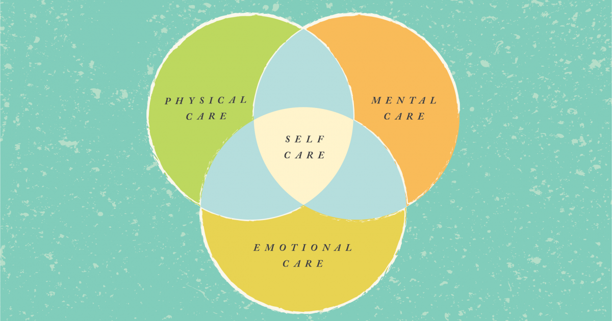 A Venn diagram of what defines self care